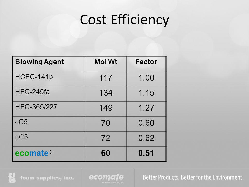 Cost Efficiency 117 1.00 134 1.15 149 1.27 70 0.60 72 0.62 ecomate® 60