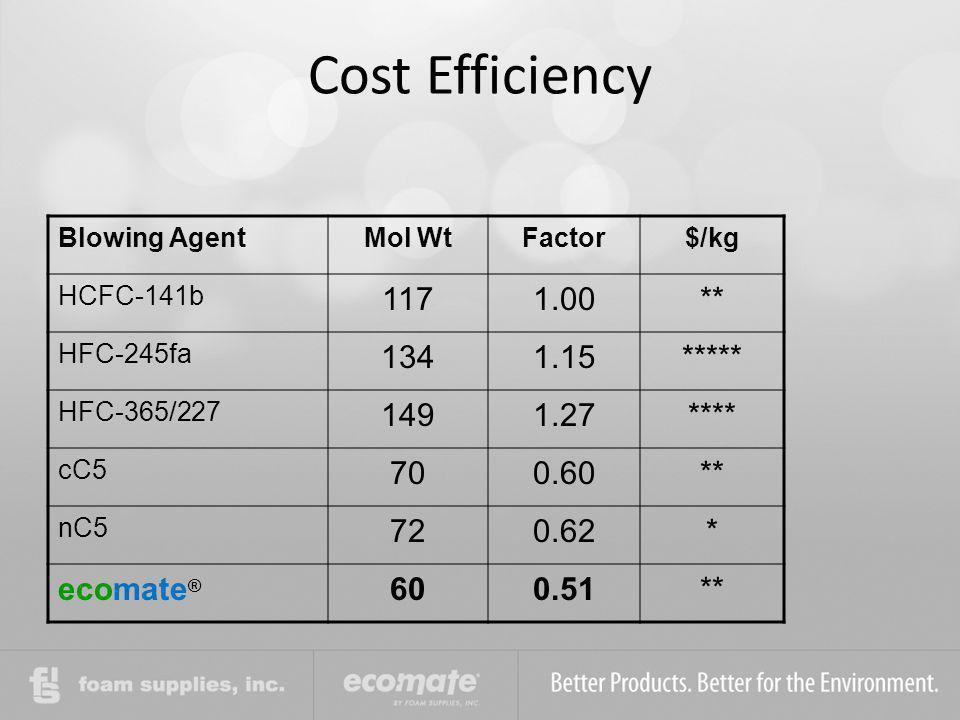Cost Efficiency 117 1.00 ** 134 1.15 ***** 149 1.27 **** 70 0.60 72