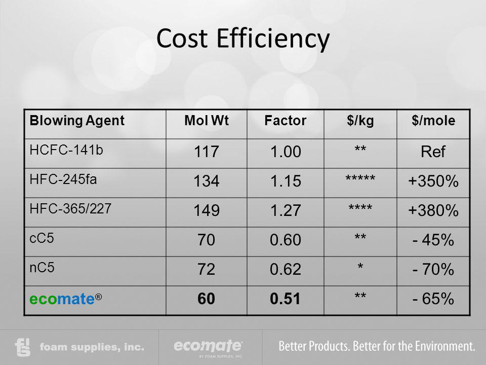 Cost Efficiency 117 1.00 ** Ref 134 1.15 ***** +350% 149 1.27 ****