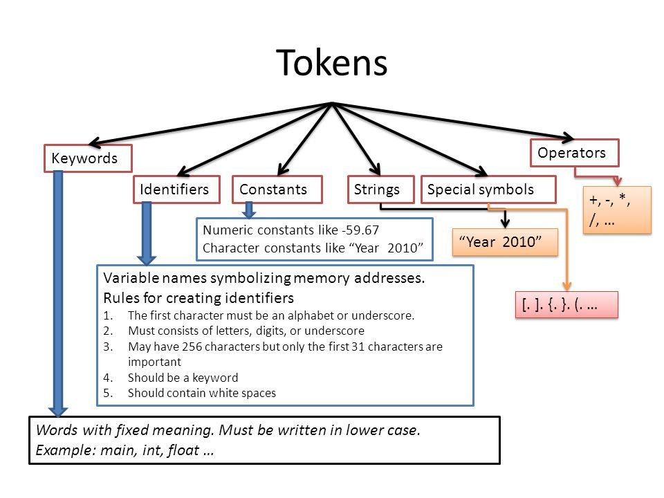 Tokens Operators Keywords Identifiers Constants Strings