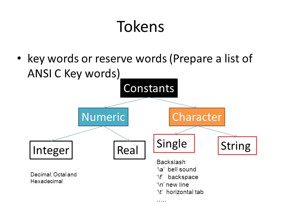 Tokens key words or reserve words (Prepare a list of ANSI C Key words)
