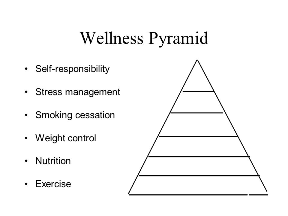 Wellness Pyramid Self-responsibility Stress management