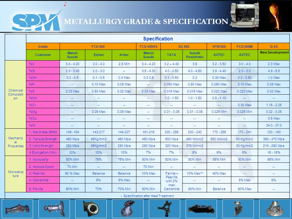 METALLURGY GRADE & SPECIFICATION