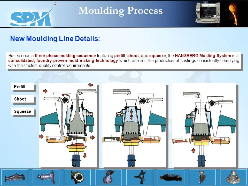 Moulding Process New Moulding Line Details: