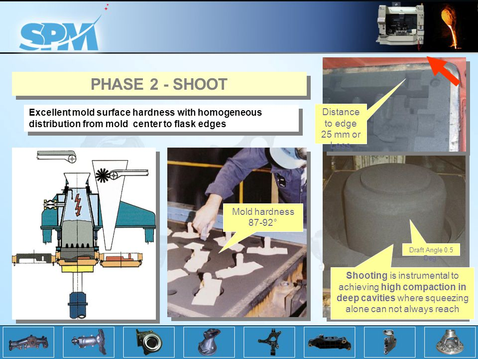 PHASE 2 - SHOOT Excellent mold surface hardness with homogeneous distribution from mold center to flask edges.