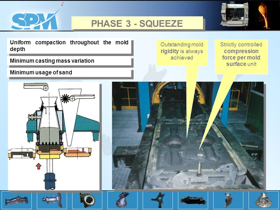PHASE 3 - SQUEEZE Uniform compaction throughout the mold depth