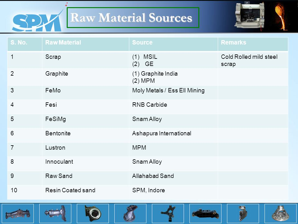 Raw Material Sources S. No. Raw Material Source Remarks 1 Scrap MSIL