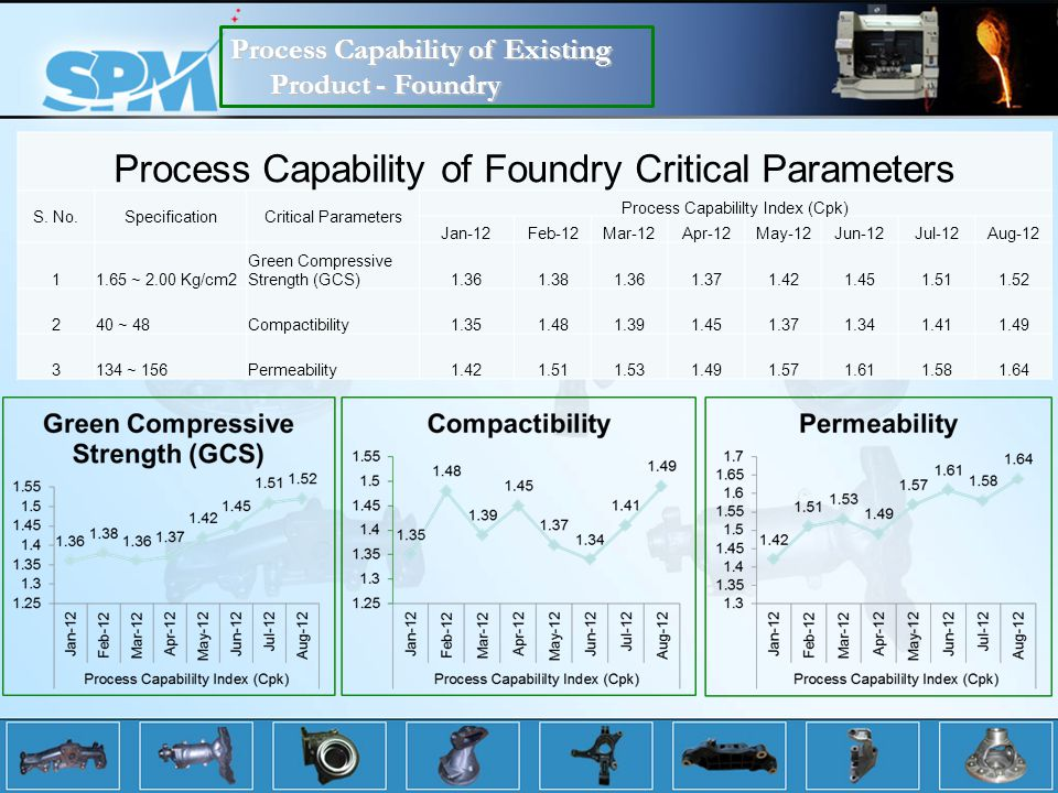 Process Capability of Foundry Critical Parameters