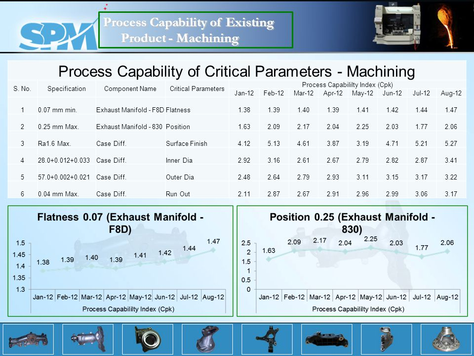 Process Capability of Critical Parameters - Machining