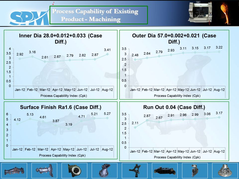 Process Capability of Existing Product - Machining
