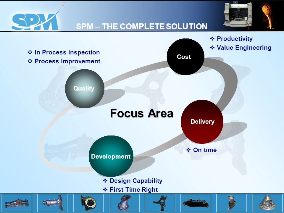 SPM – THE COMPLETE SOLUTION