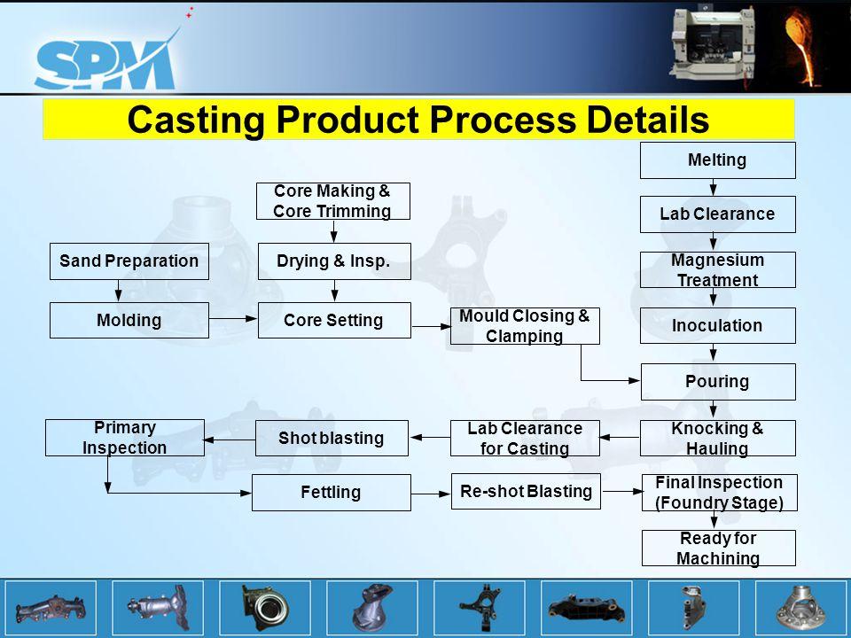 Casting Product Process Details