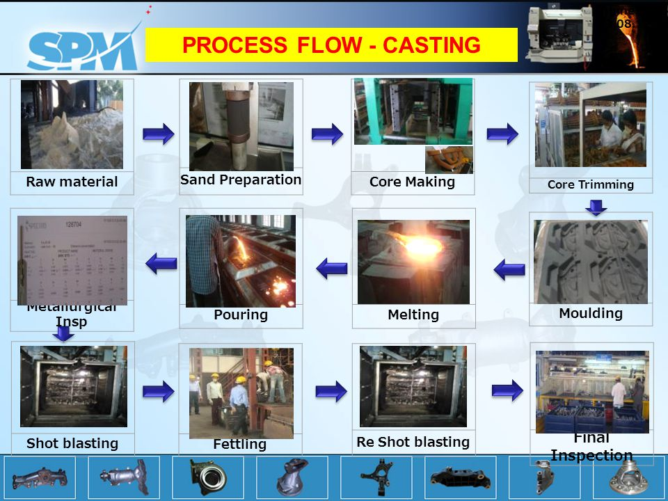 PROCESS FLOW - CASTING Final Inspection Raw material Sand Preparation
