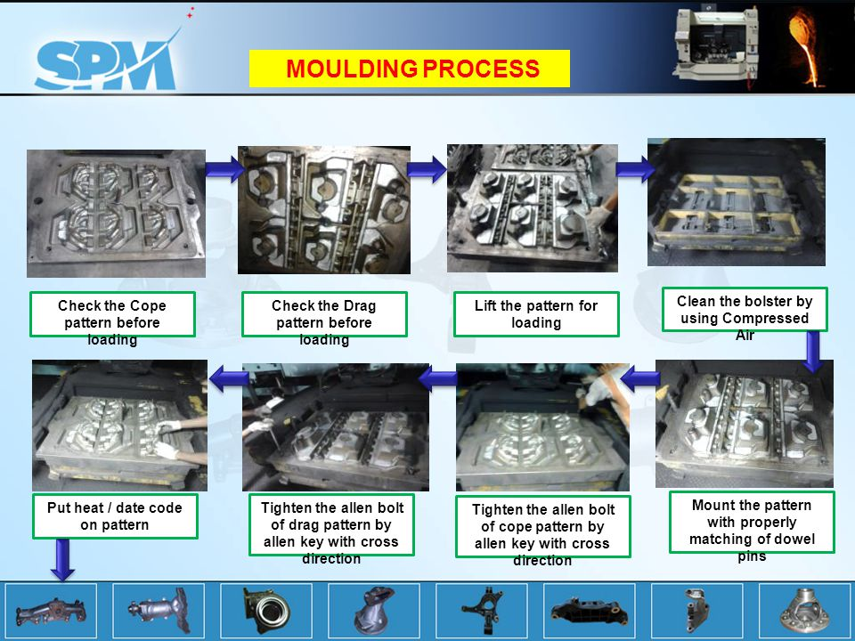 MOULDING PROCESS Check the Cope pattern before loading