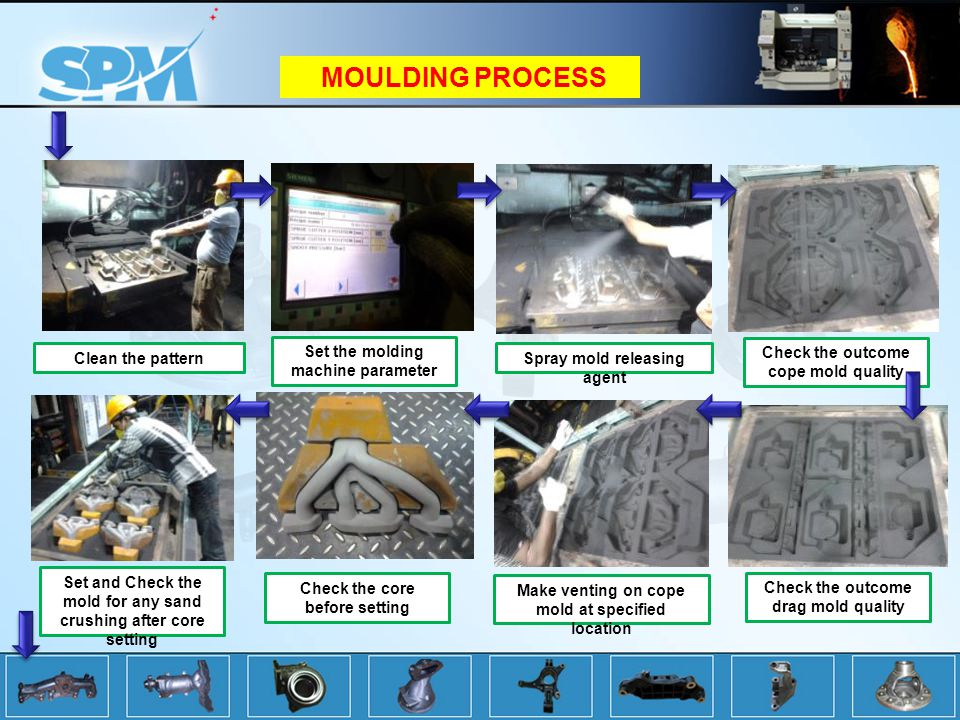MOULDING PROCESS Set the molding machine parameter Clean the pattern