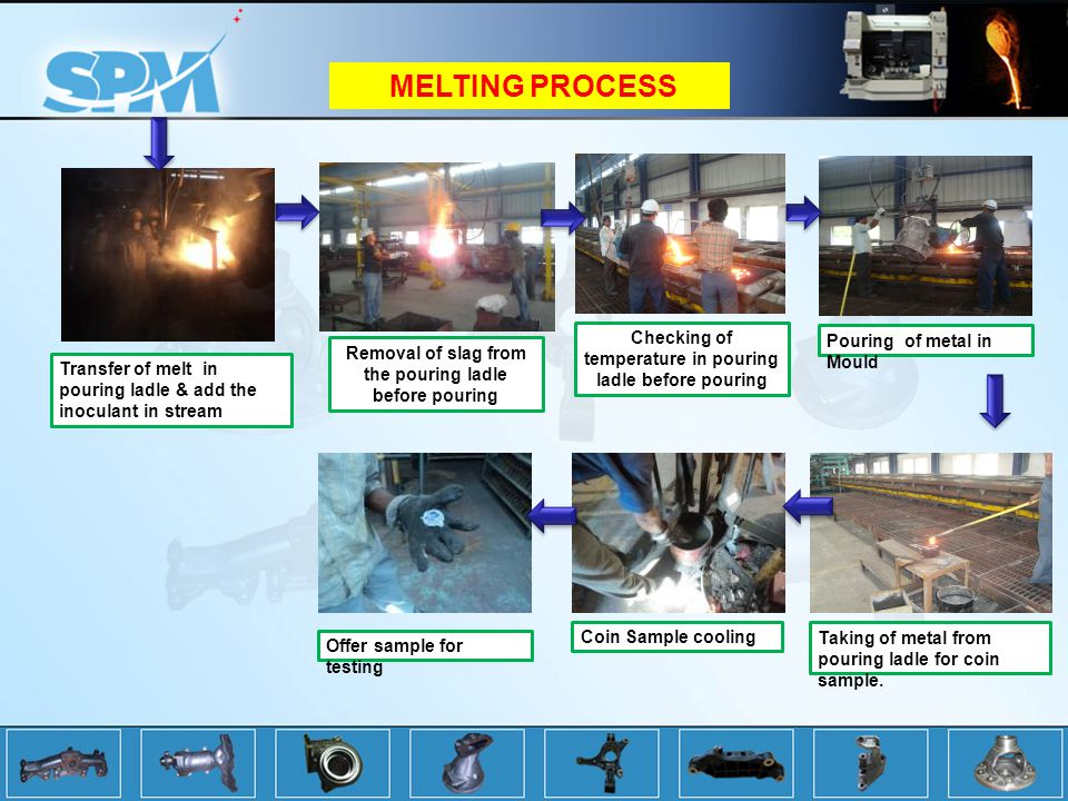 MELTING PROCESS Checking of temperature in pouring ladle before pouring. Pouring of metal in Mould.