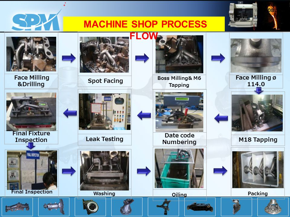 MACHINE SHOP PROCESS FLOW
