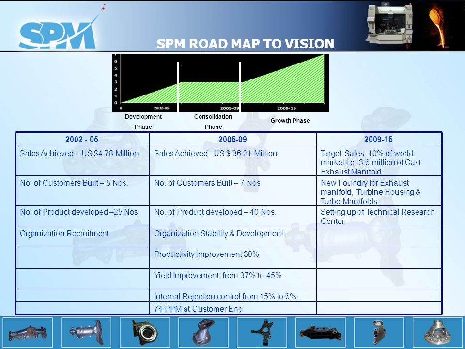 SPM ROAD MAP TO VISION 74 PPM at Customer End