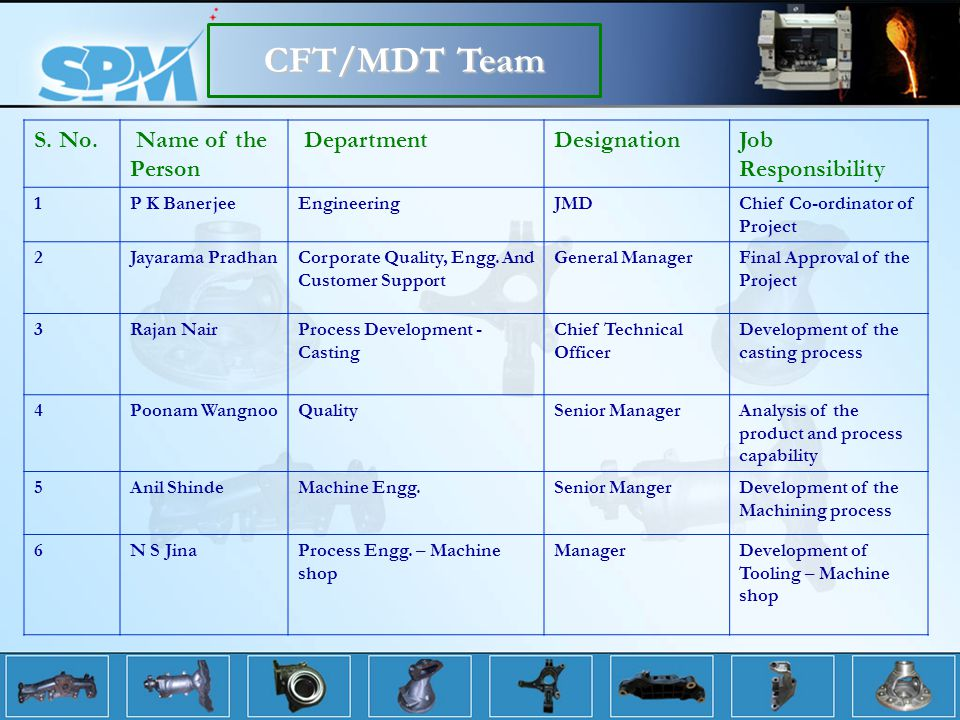 CFT/MDT Team S. No. Name of the Person Department Designation