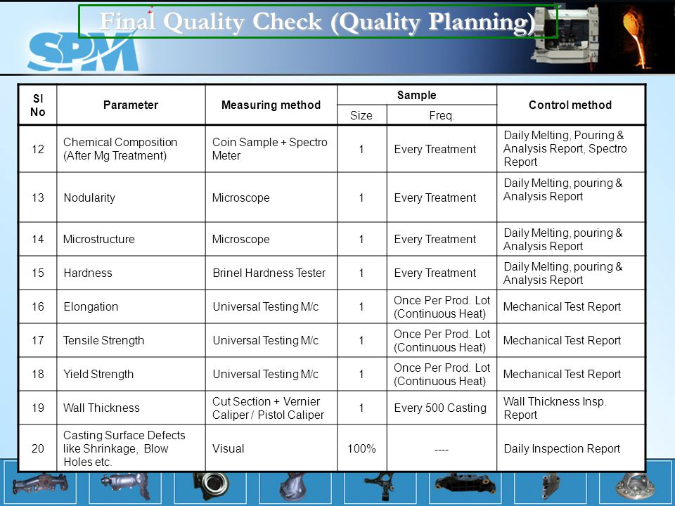 Final Quality Check (Quality Planning)