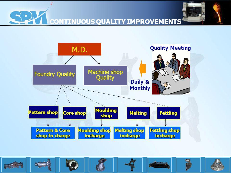 M.D. CONTINUOUS QUALITY IMPROVEMENTS Foundry Quality Machine shop