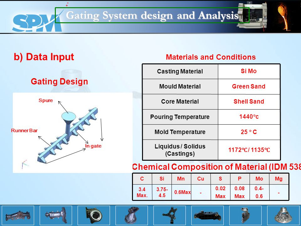Gating System design and Analysis
