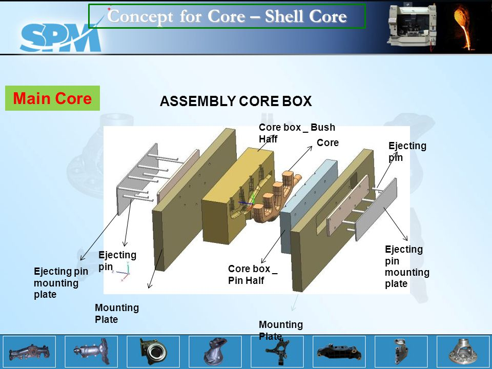 Concept for Core – Shell Core