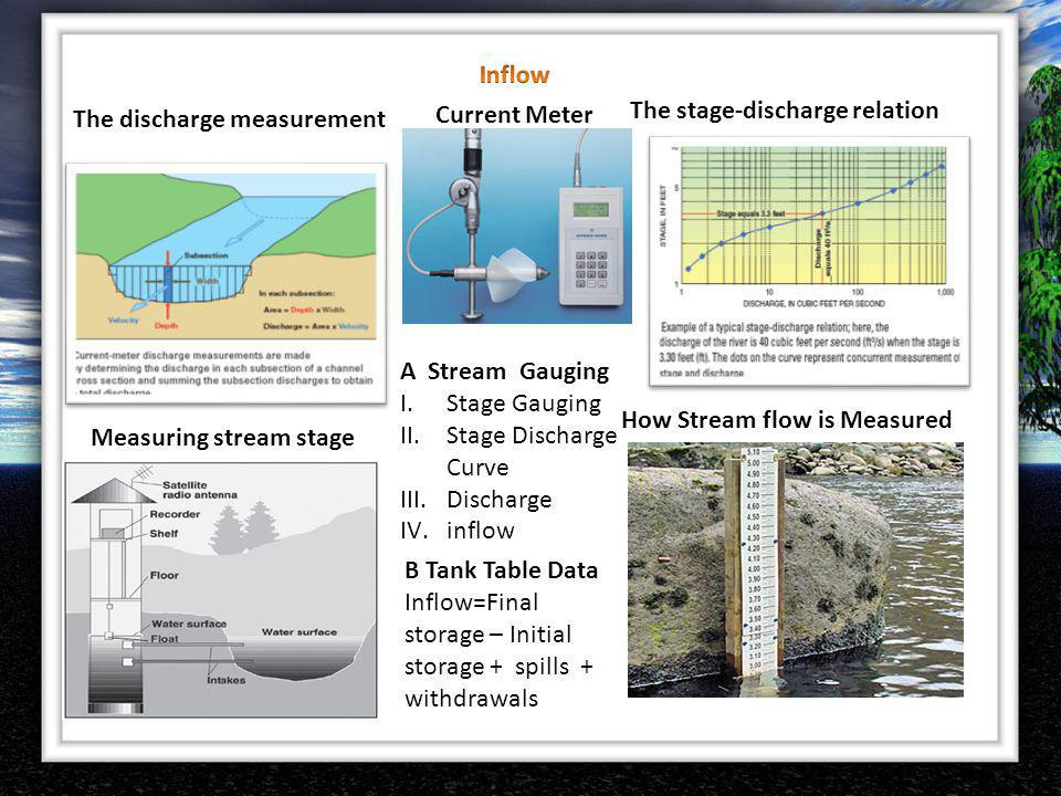 Inflow Current Meter. The stage-discharge relation. The discharge measurement. A Stream Gauging.
