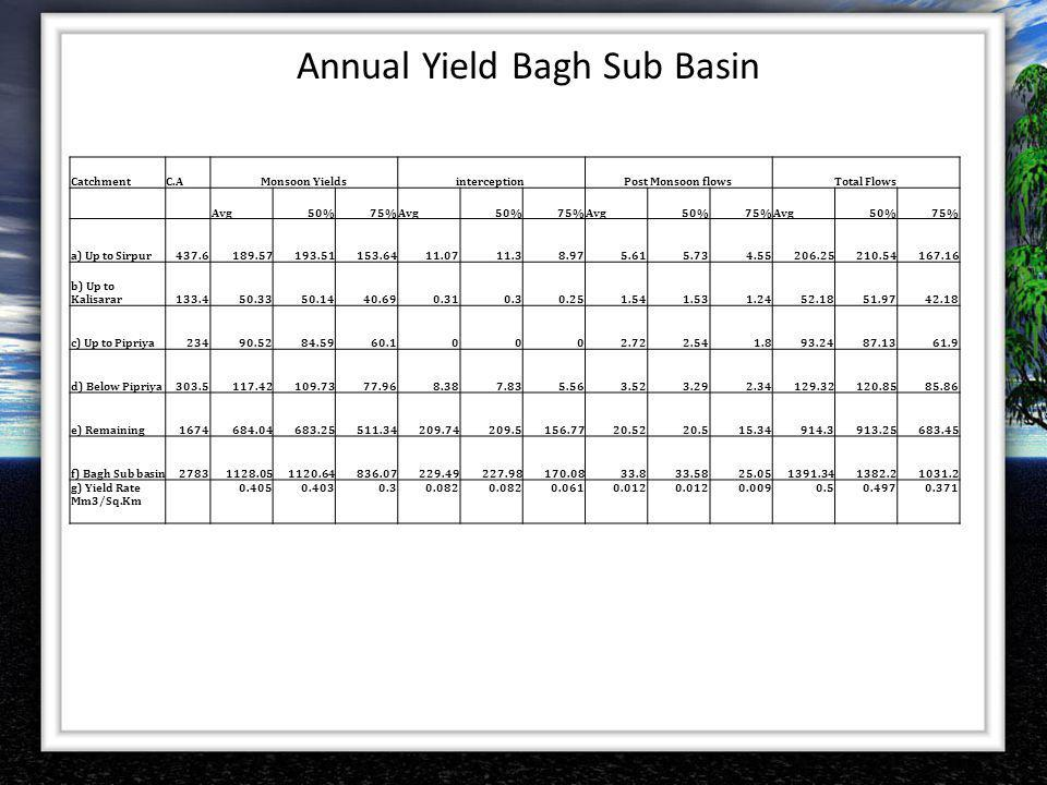 Annual Yield Bagh Sub Basin
