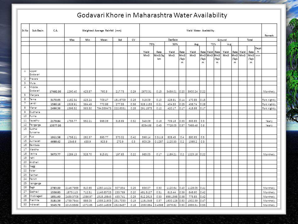 Weighted Average Rainfall (mm) Yield Water Availability