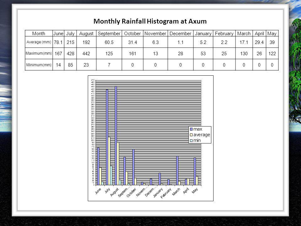Monthly Rainfall Histogram at Axum