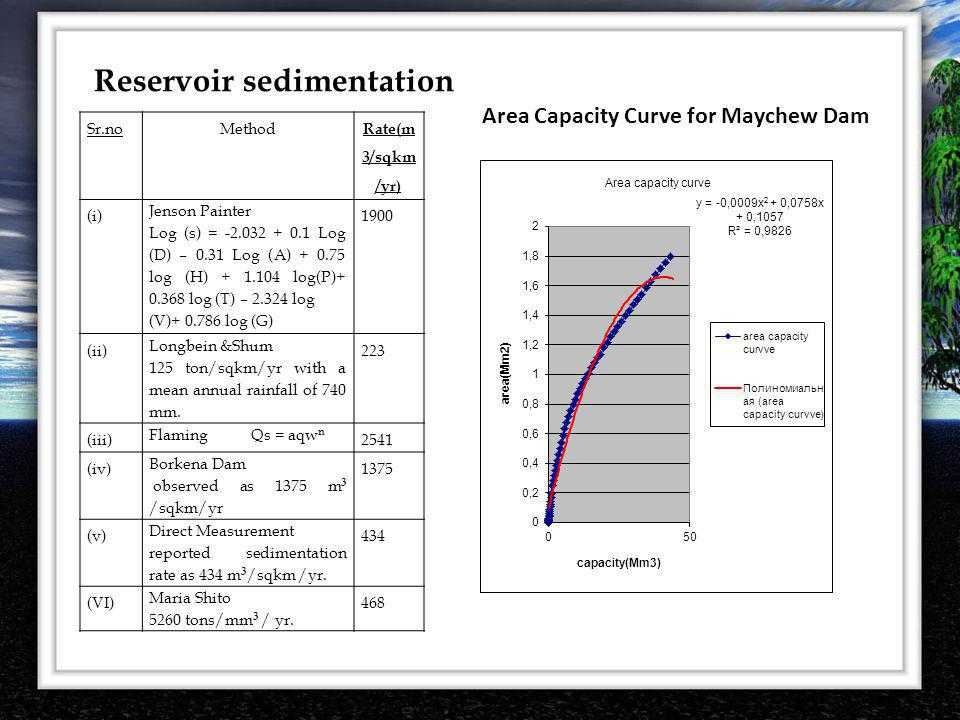 Area Capacity Curve for Maychew Dam