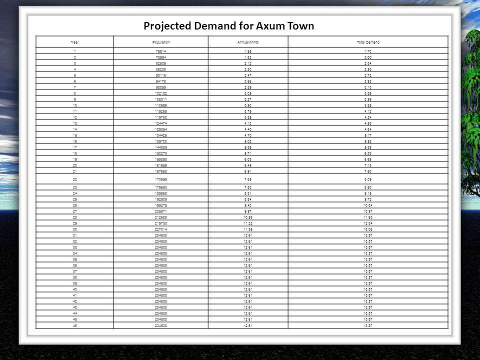 Projected Demand for Axum Town