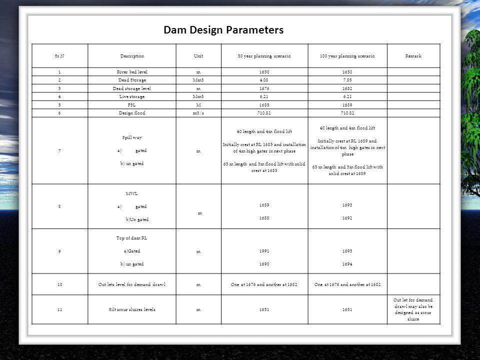 Dam Design Parameters Sr.N Description Unit 50 year planning scenario