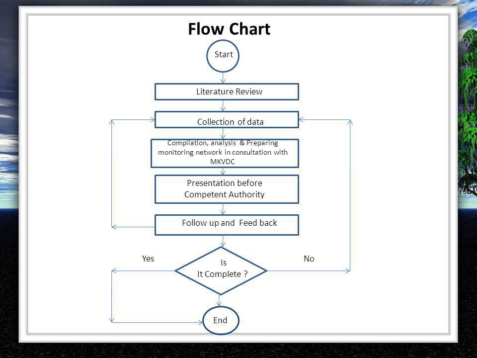 Flow Chart Start Collection of data Literature Review