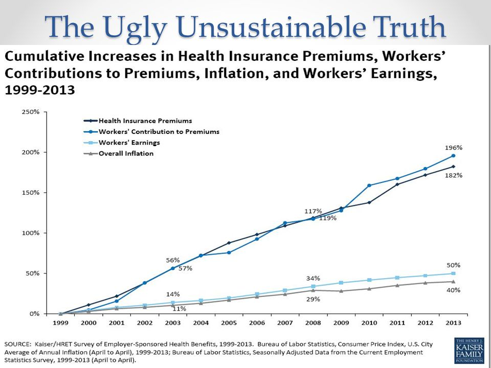 The Ugly Unsustainable Truth
