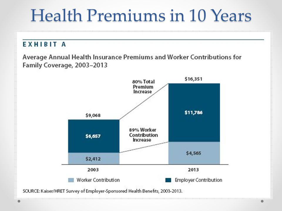 Health Premiums in 10 Years