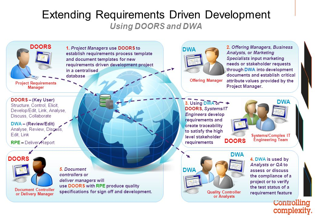 Extending Requirements Driven Development Using DOORS and DWA
