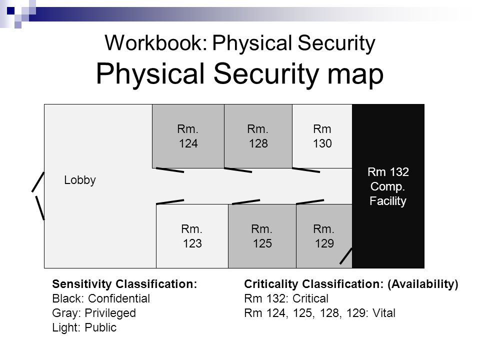 Workbook: Physical Security Physical Security map