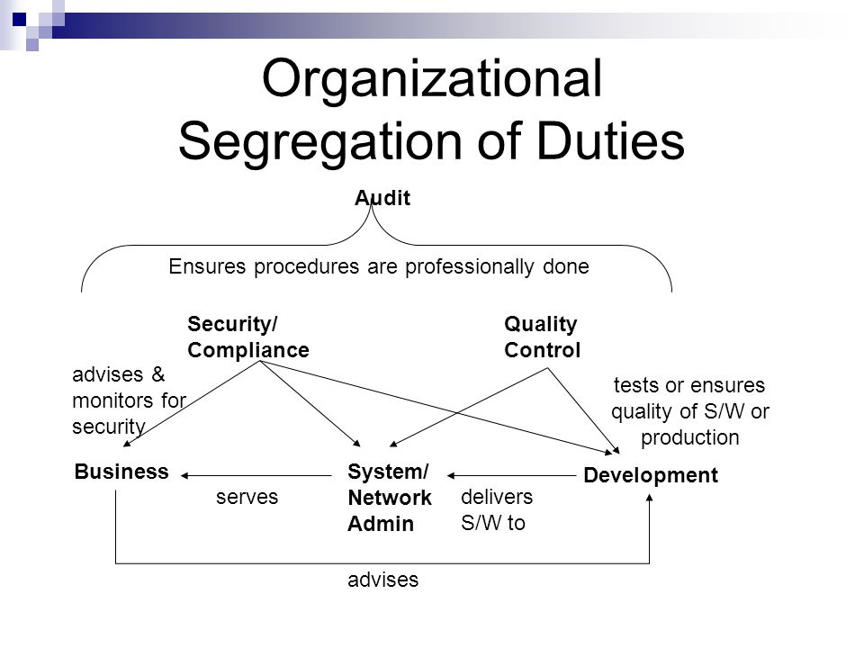 Organizational Segregation of Duties