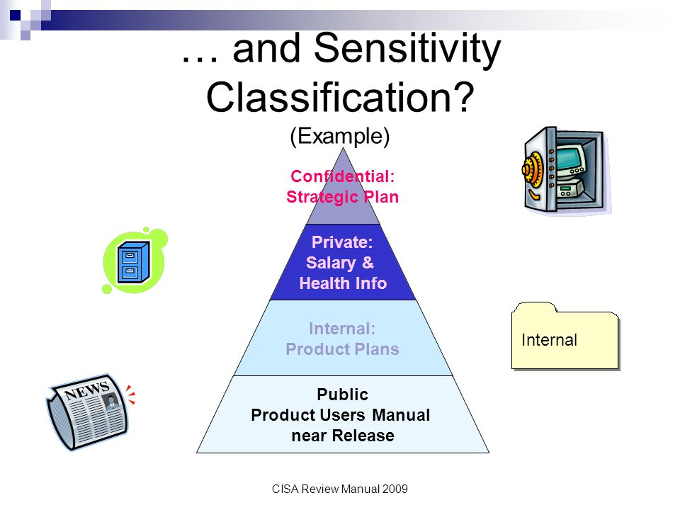 … and Sensitivity Classification (Example)