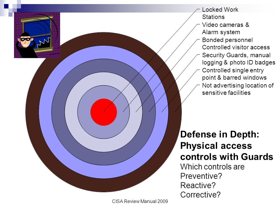 Defense in Depth: Physical access controls with Guards