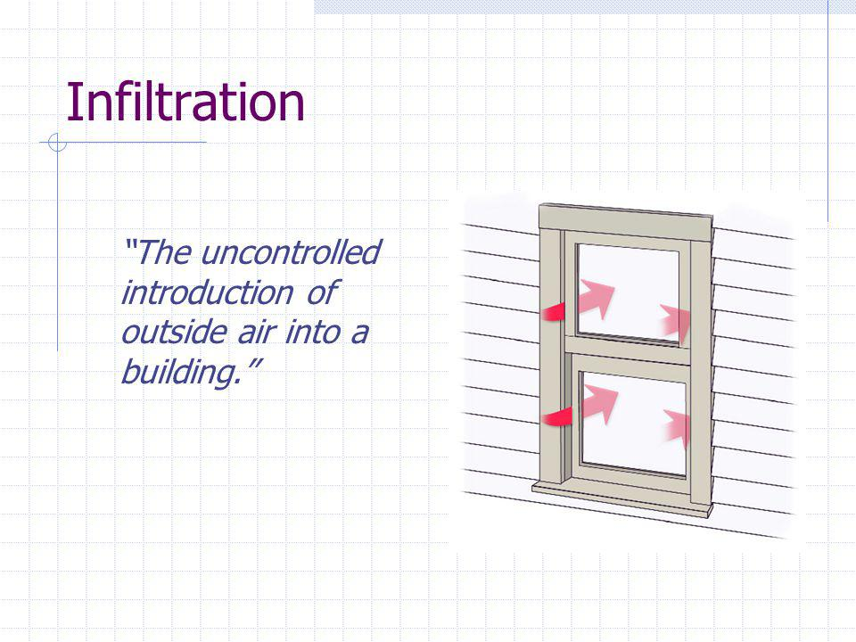 Infiltration The uncontrolled introduction of outside air into a building. I. Infiltration.