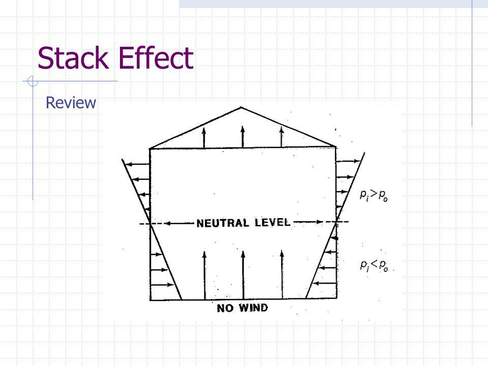 Stack Effect Review
