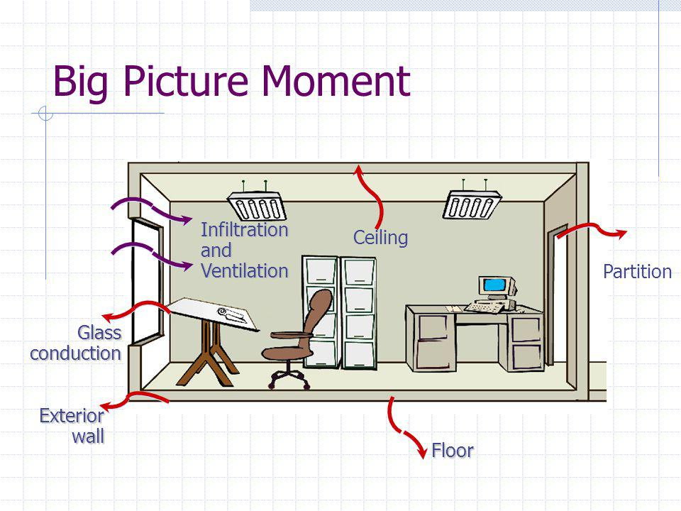 Big Picture Moment roof Infiltration and Ventilation Ceiling Partition