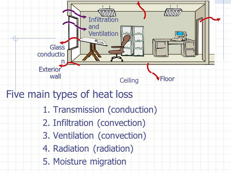 Five main types of heat loss 1. Transmission (conduction)