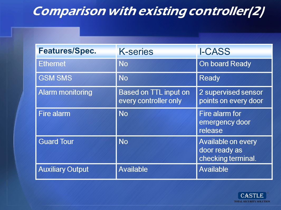 Comparison with existing controller(2)