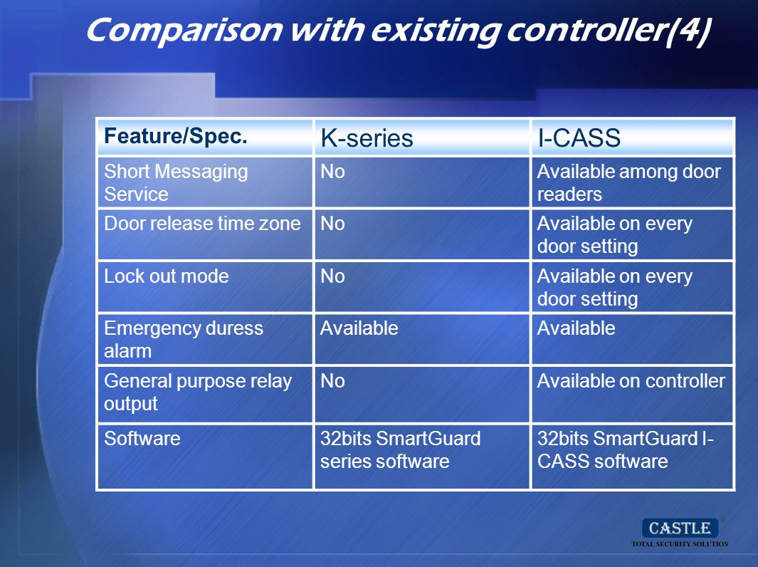 Comparison with existing controller(4)