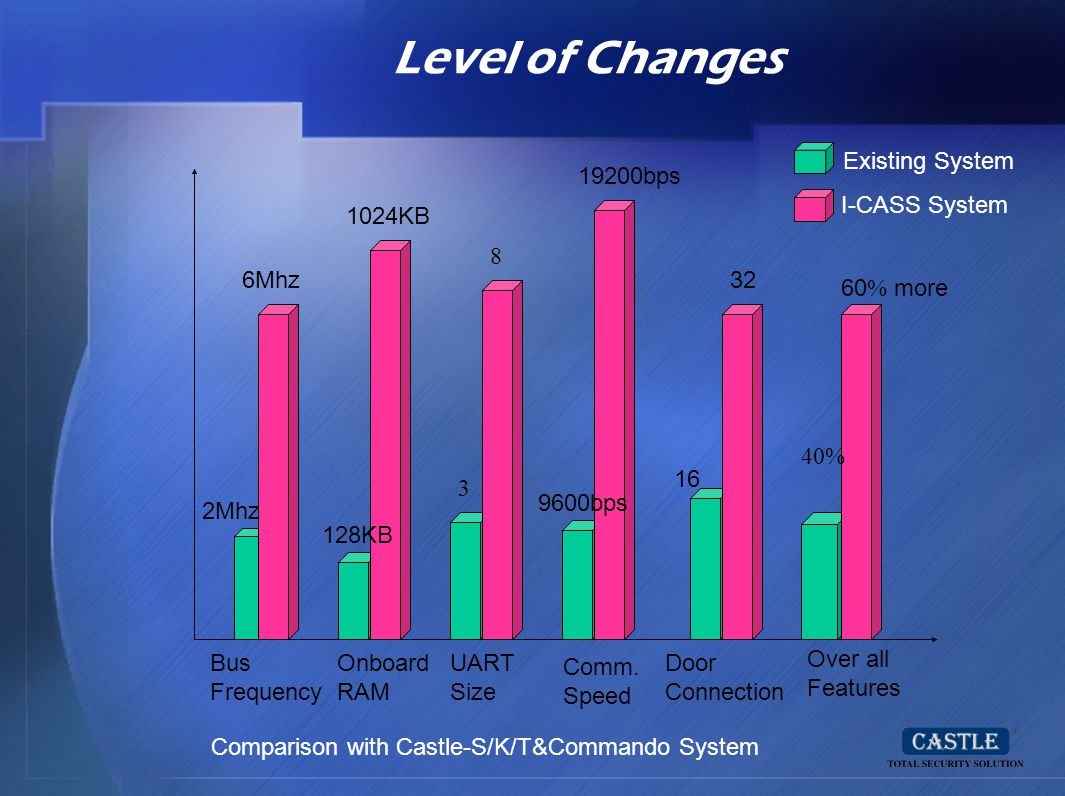 Level of Changes Existing System I-CASS System 19200bps 1024KB 8 6Mhz