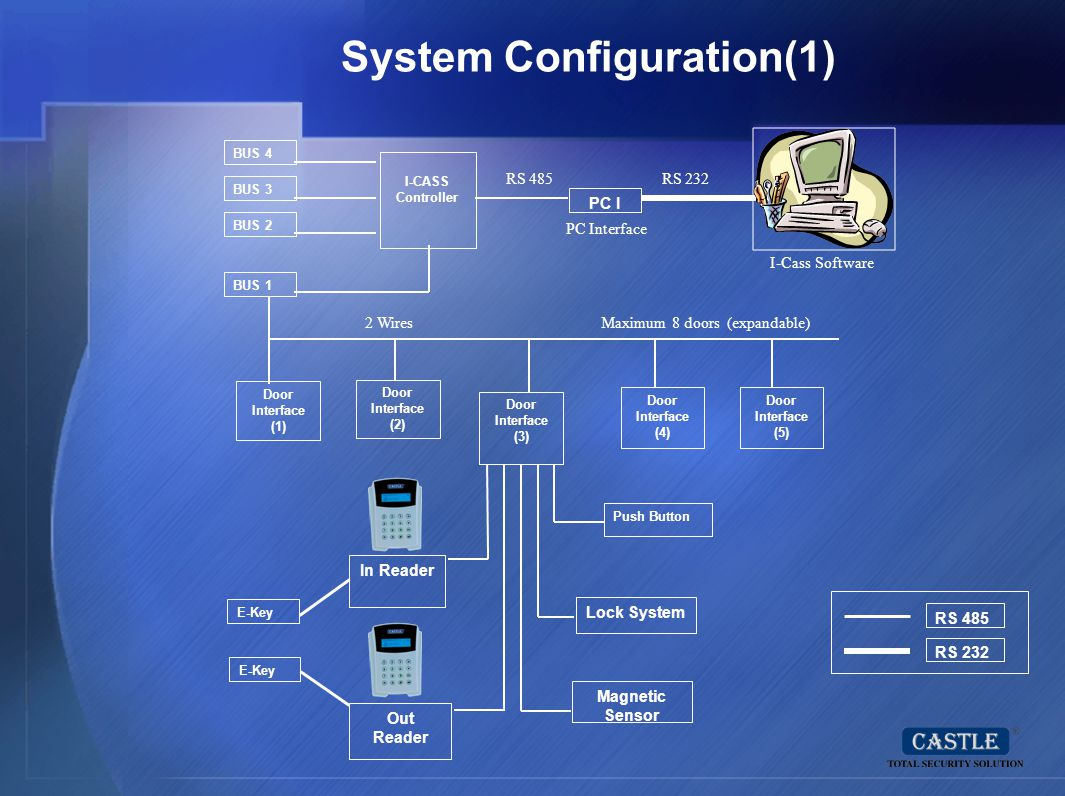 System Configuration(1)